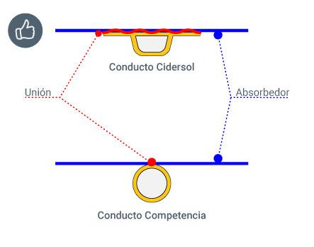 Diseño de conductos Cdersol